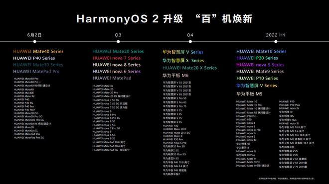 余承东宣布将有百款手机升级鸿蒙OS,这些机型2日公测,还提醒别扔老手机