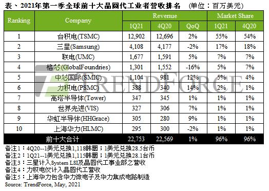 缺芯加剧!Q1十大芯片厂商营收创历史新高 台积电份额高达55%