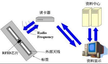 聊聊RFID+(1)634.png