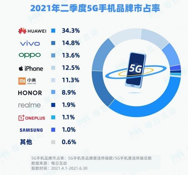 中国5G手机销量排行榜:华为仍是第一,小米反而被反超