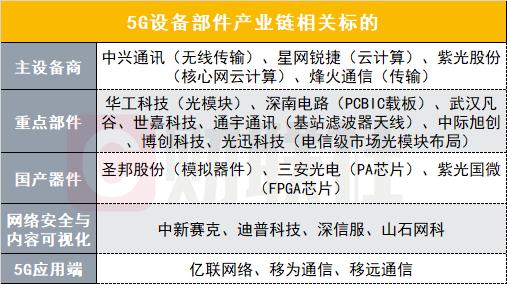 华为加速布局新一代网络技术:效率有望提升百倍,5G通信产业链个股一览