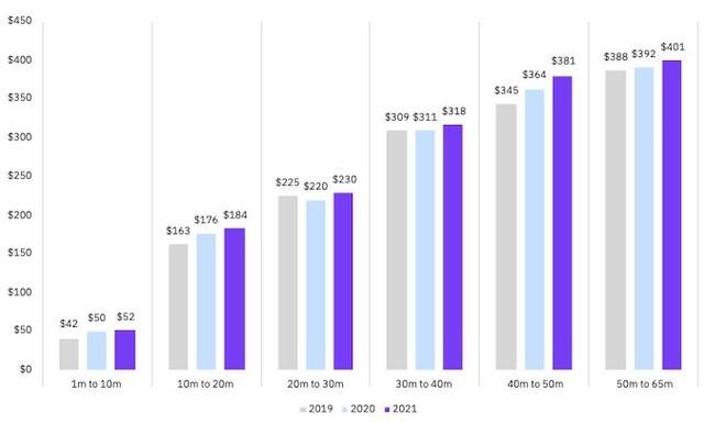 数据泄露平均消耗成本已超420万美元